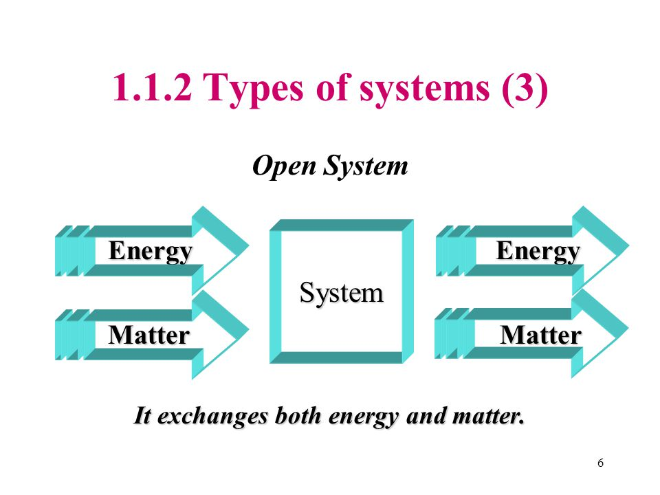 1.1.2 Types of systems (3) Open System Energy Energy System System Matter Matter Matter Matter It exchanges both energy and matter.