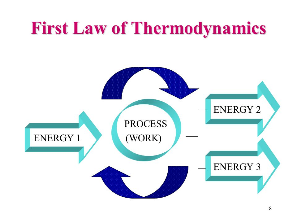 1.1.4 Laws of Thermodynamics 1 st Law of Thermodynamics1 st Law of Thermodynamics conservation of energyThe first law is concerned with the conservation of energy and states that energy can not be created nor destroyed but it is transformed from one form into another .