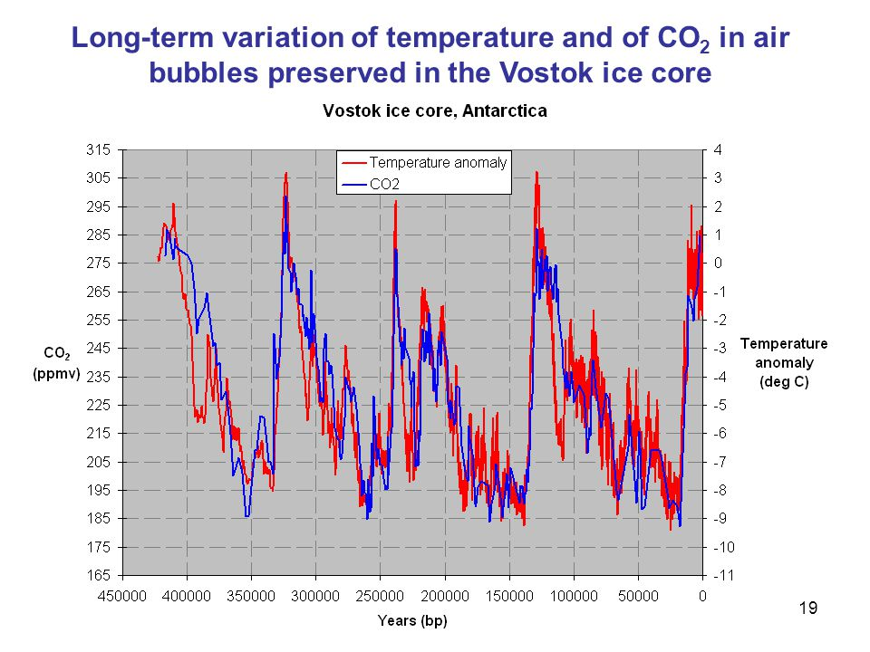 19 Long-term variation of temperature and of CO 2 in air bubbles preserved in the Vostok ice core