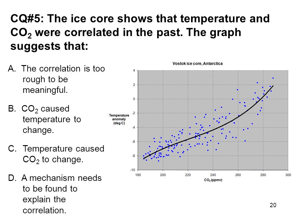 20 CQ#5: The ice core shows that temperature and CO 2 were correlated in the past.