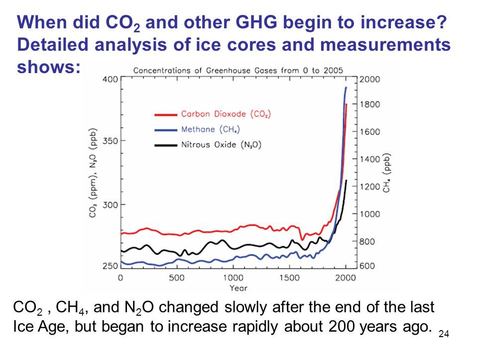 24 CO 2, CH 4, and N 2 O changed slowly after the end of the last Ice Age, but began to increase rapidly about 200 years ago.