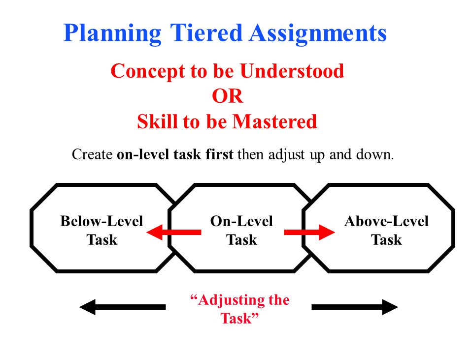 Planning Tiered Assignments Concept to be Understood OR Skill to be Mastered Below-Level Task On-Level Task Above-Level Task Create on-level task firs