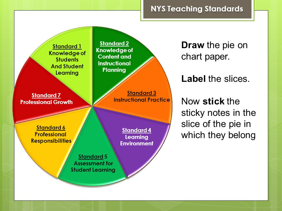 Standard 7 Professional Growth NYS Teaching Standards Draw the pie on chart paper.