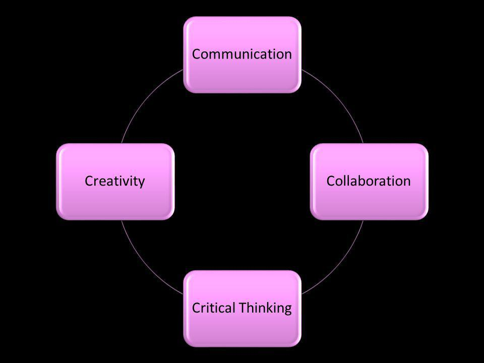 CommunicationCollaborationCritical ThinkingCreativity