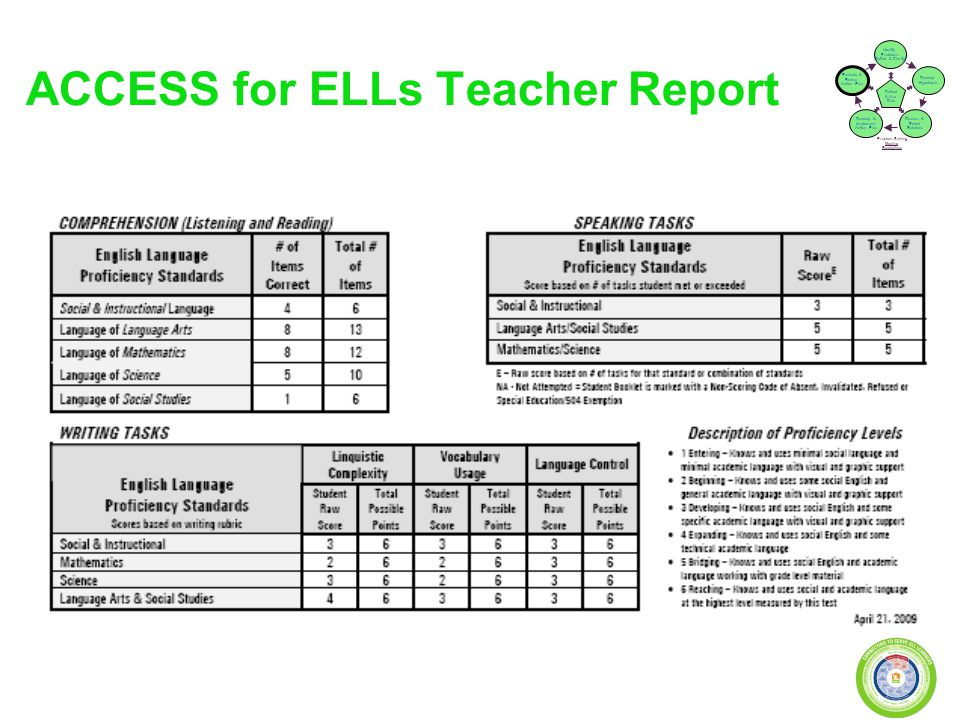 ACCESS for ELLs Teacher Report Problem Solving Meeting Foundations Collect & Use Data Develop Hypothesis Identify Problems (Define & Clarify) Evaluate & Revise Action Plan Develop & Implement Action Plan Discuss & Select Solutions