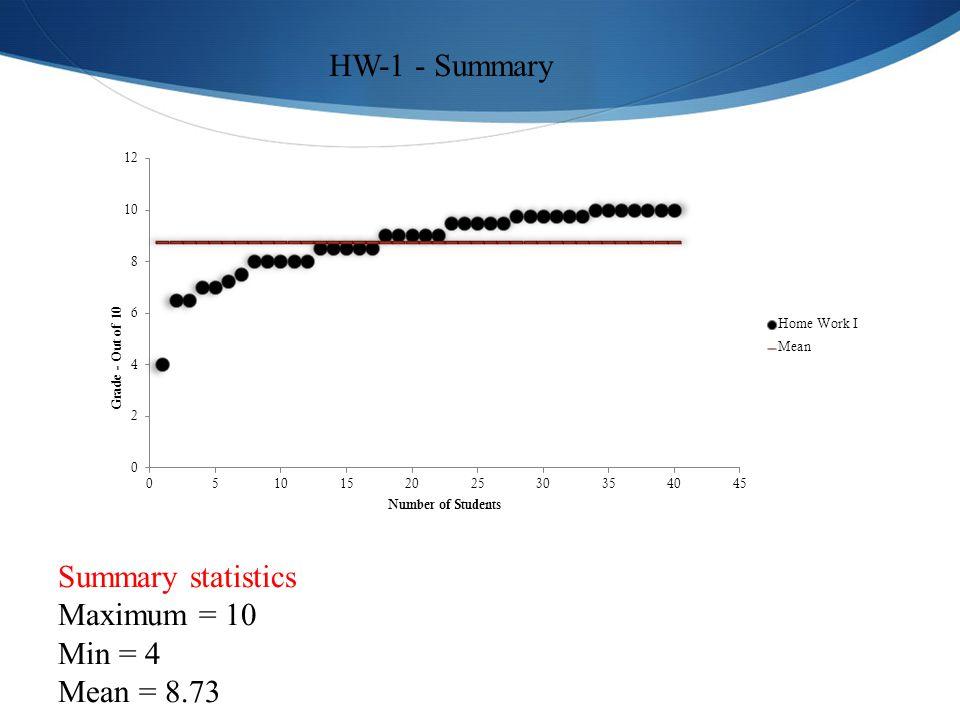 HW-1 - Summary Summary statistics Maximum = 10 Min = 4 Mean = 8.73
