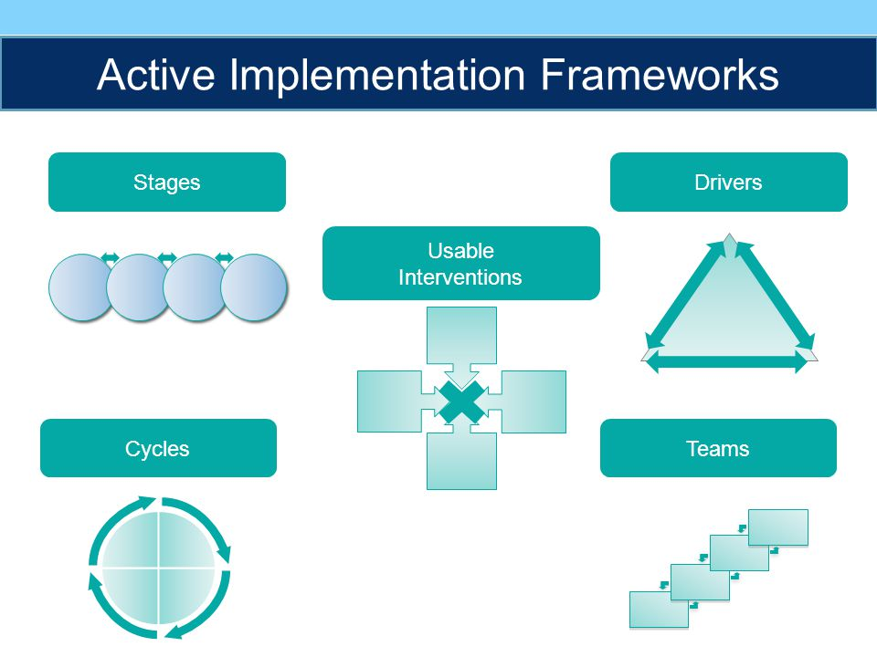 TeamsCycles DriversStages Usable Interventions Active Implementation Frameworks