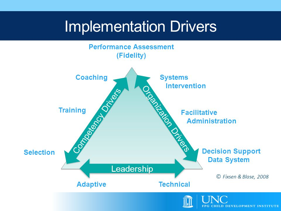 Performance Assessment (Fidelity) Coaching Training Selection Systems Intervention Facilitative Administration Decision Support Data System Competency
