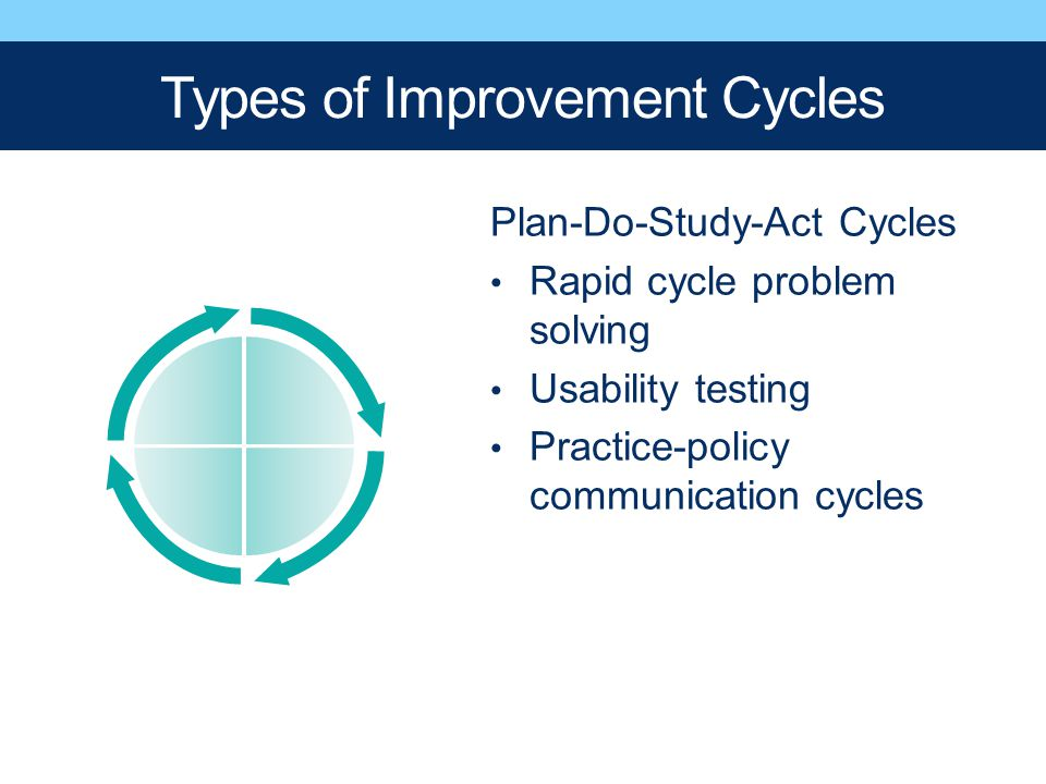 Types of Improvement Cycles Plan-Do-Study-Act Cycles Rapid cycle problem solving Usability testing Practice-policy communication cycles