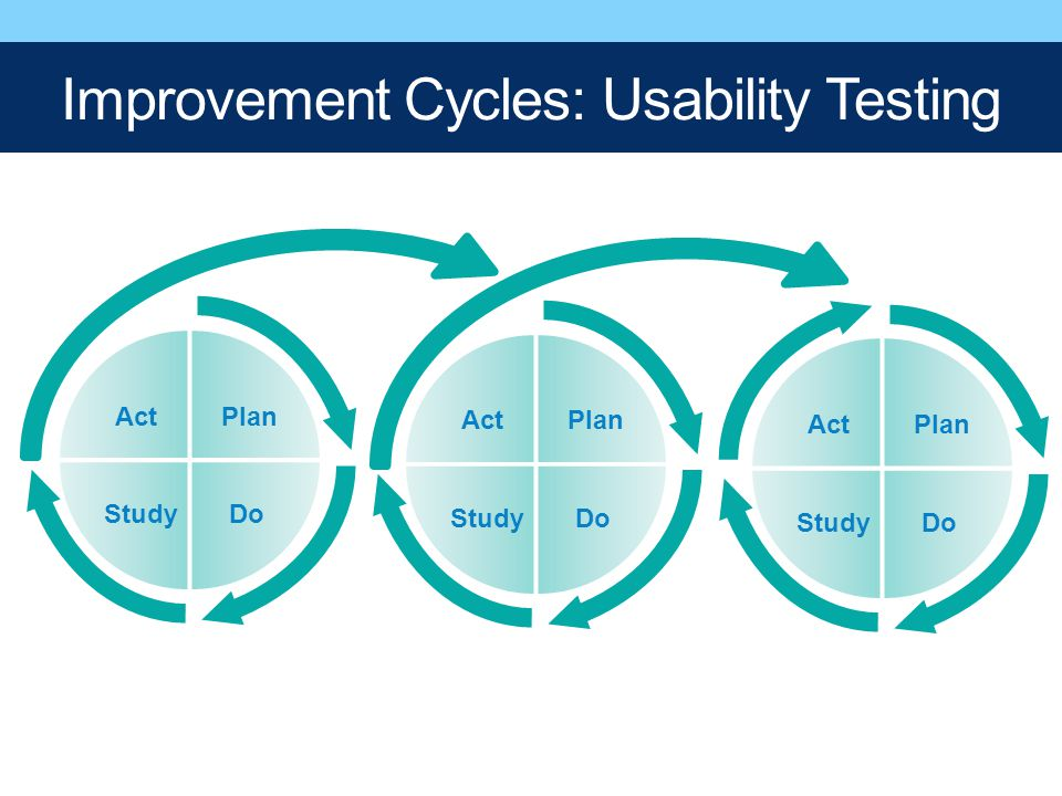 Improvement Cycles: Usability Testing Plan Study Act Plan DoStudy Act Plan DoStudy Act Do