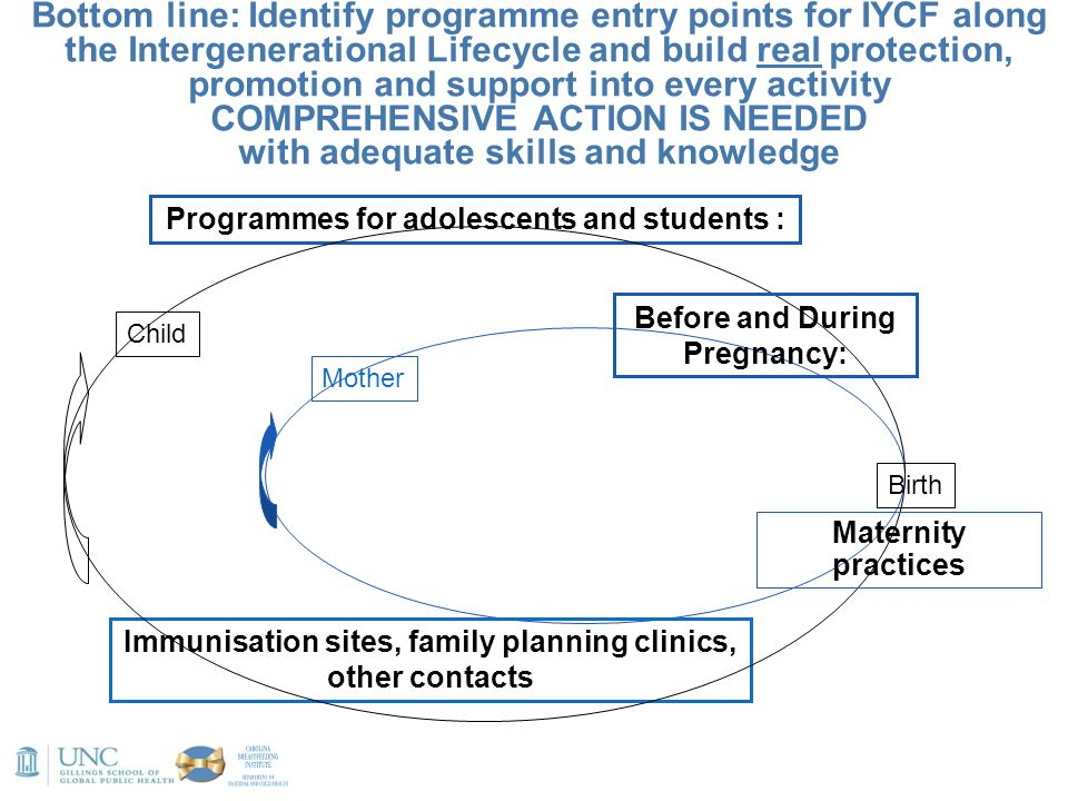 Bottom line: Identify programme entry points for IYCF along the Intergenerational Lifecycle and build real protection, promotion and support into ever