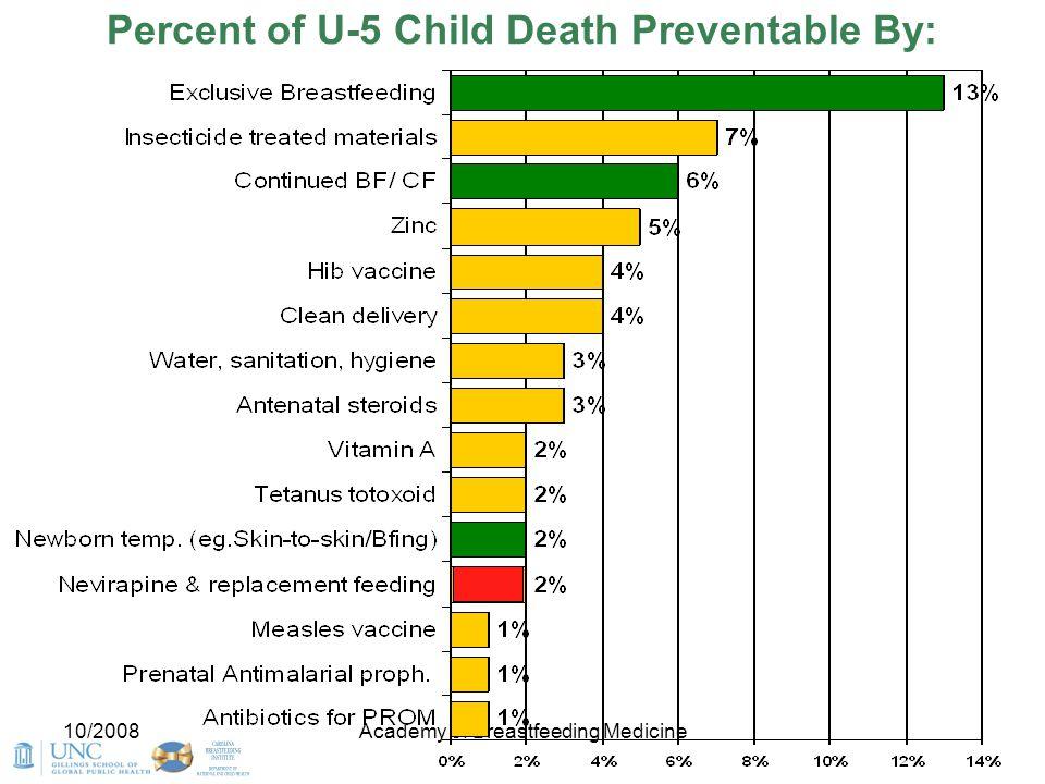 10/2008Academy of Breastfeeding Medicine Percent of U-5 Child Death Preventable By: