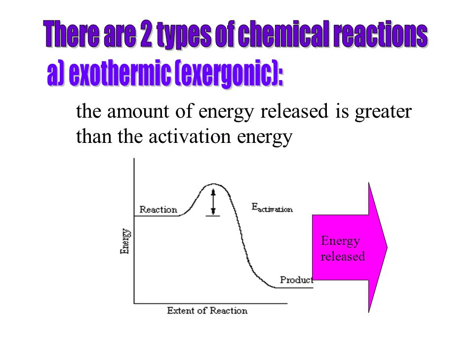 the amount of energy released is greater than the activation energy Energy released