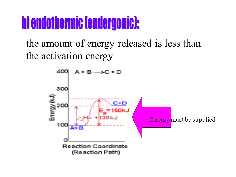 the amount of energy released is less than the activation energy Energy must be supplied