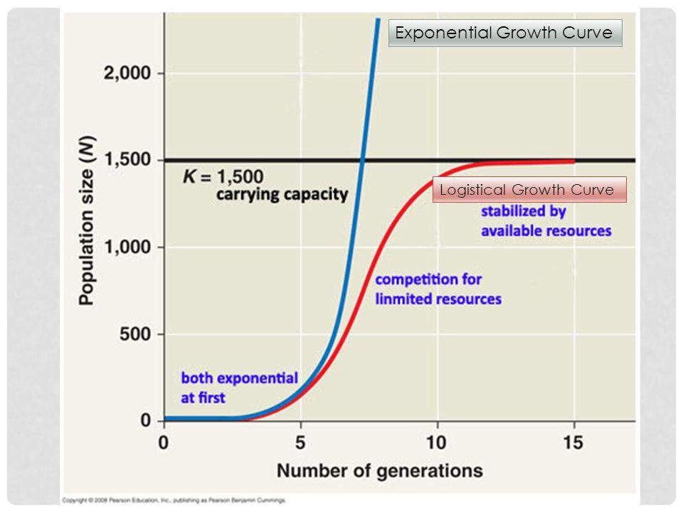 Logistical Growth Curve Exponential Growth Curve