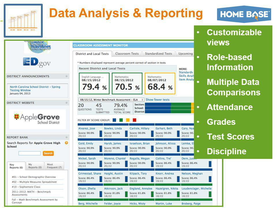 Customizable views Role-based Information Multiple Data Comparisons Attendance Grades Test Scores Discipline Data Analysis & Reporting