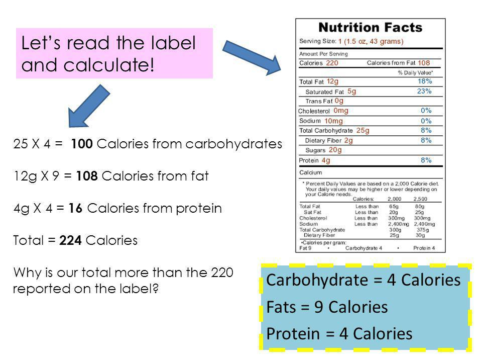 Carbohydrate = 4 Calories Fats = 9 Calories Protein = 4 Calories 25 X 4 = 100 Calories from carbohydrates 12g X 9 = 108 Calories from fat 4g X 4 = 16 Calories from protein Total = 224 Calories Why is our total more than the 220 reported on the label.