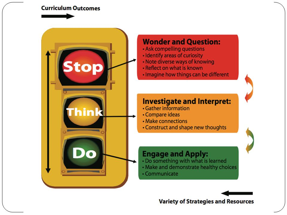 Curriculum Inquiry Project 3 Key Areas to Weave Together: 1.