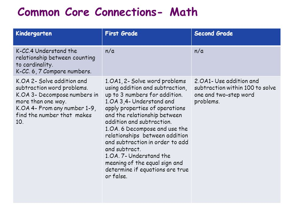 Common Core Connections- Math KindergartenFirst GradeSecond Grade K-CC.4 Understand the relationship between counting to cardinality. K-CC. 6, 7 Compa