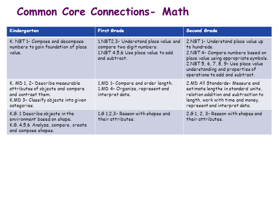 Common Core Connections- Math KindergartenFirst GradeSecond Grade K. NBT 1- Compose and decompose numbers to gain foundation of place value. 1.NBT2,3-