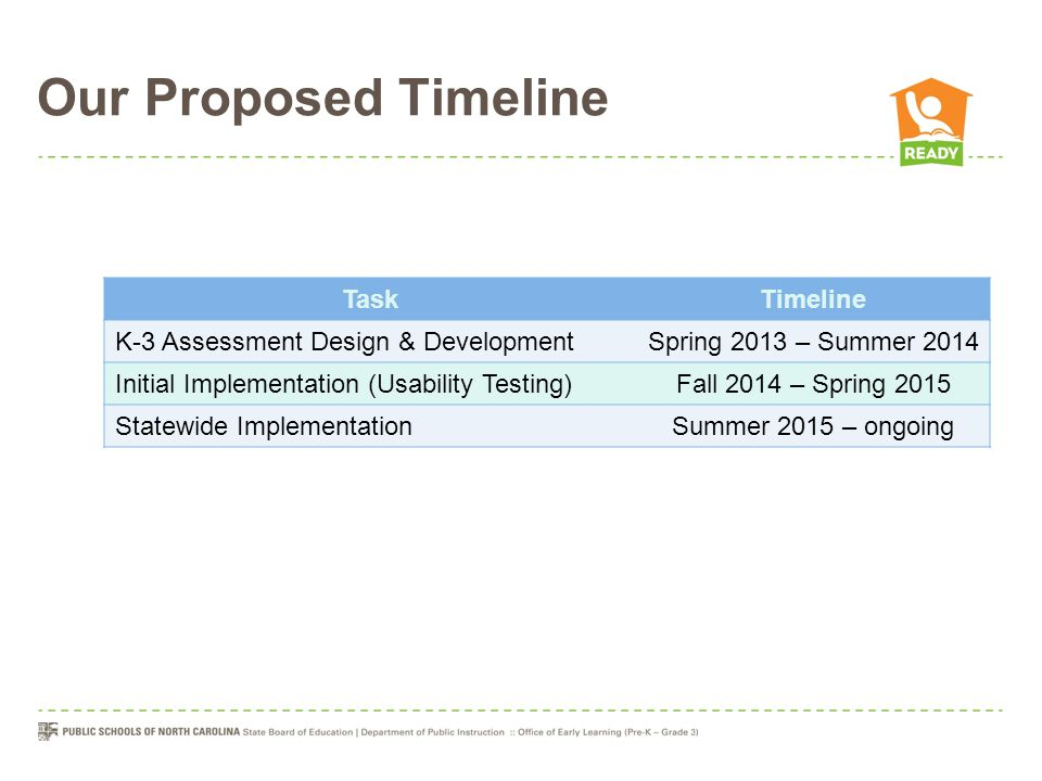 Our Proposed Timeline TaskTimeline K-3 Assessment Design & DevelopmentSpring 2013 – Summer 2014 Initial Implementation (Usability Testing)Fall 2014 –