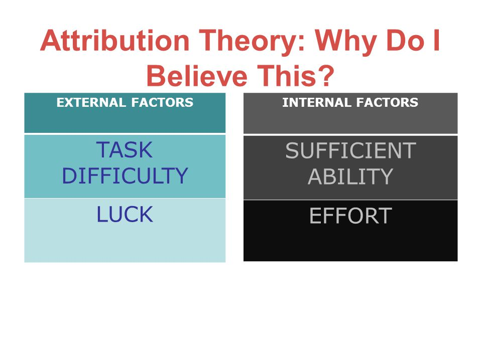 Attribution Theory: Why Do I Believe This.