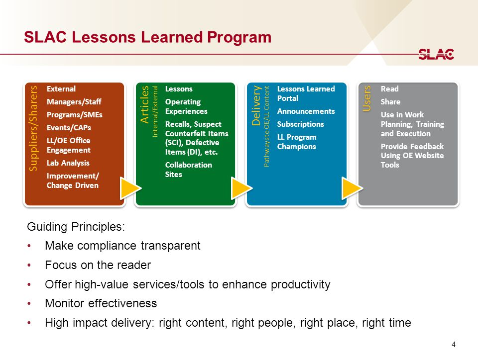SLAC Lessons Learned Program 4 Users Read Share Use in Work Planning, Training and Execution Provide Feedback Using OE Website Tools Delivery Pathways to OE/LL Content Delivery Pathways to OE/LL Content Lessons Learned Portal Announcements Subscriptions LL Program Champions Suppliers/Sharers External Managers/Staff Programs/SMEs Events/CAPs LL/OE Office Engagement Lab Analysis Improvement/ Change Driven Articles Internal/External Articles Internal/External Lessons Operating Experiences Recalls, Suspect Counterfeit Items (SCI), Defective Items (DI), etc.