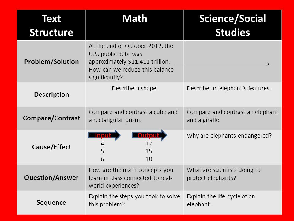 Text Structure MathScience/Social Studies Problem/Solution At the end of October 2012, the U.S. public debt was approximately $11.411 trillion. How ca