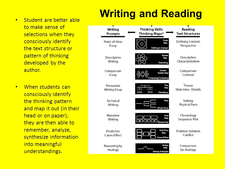 Student are better able to make sense of selections when they consciously identify the text structure or pattern of thinking developed by the author.