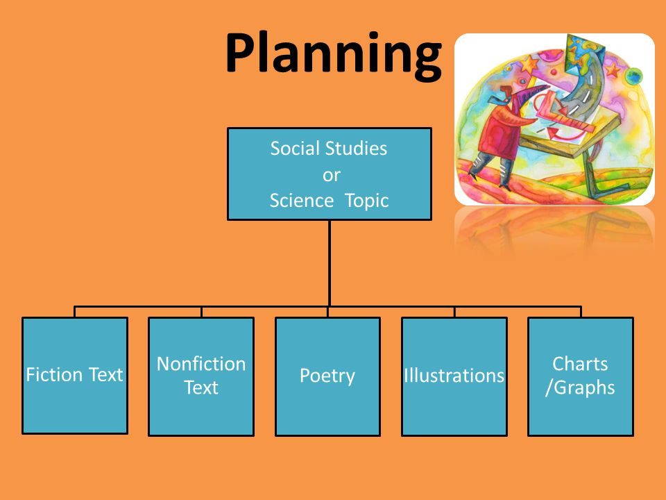 Planning Social Studies or Science Topic Fiction Text Nonfiction Text PoetryIllustrations Charts /Graphs