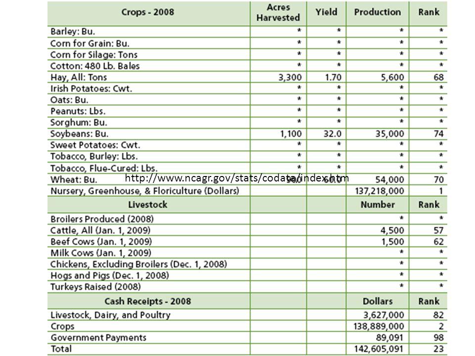 http://www.ncagr.gov/stats/codata/index.htm