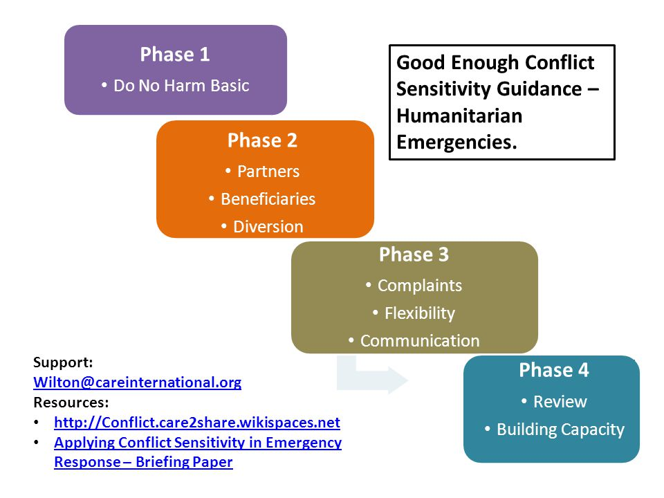 Phase 1 Do No Harm Basic Phase 2 Partners Beneficiaries Diversion Phase 3 Complaints Flexibility Communication Phase 4 Review Building Capacity Good Enough Conflict Sensitivity Guidance – Humanitarian Emergencies.