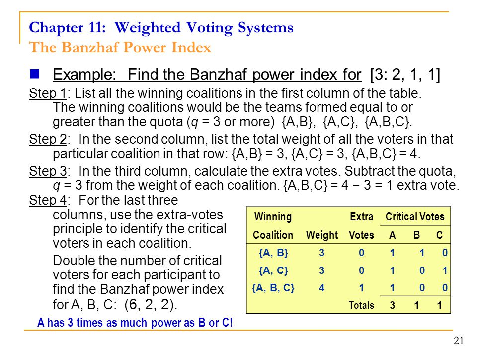Chapter 11: Weighted Voting Systems The Banzhaf Power Index Example: Find the Banzhaf power index for [3: 2, 1, 1] Step 1: List all the winning coalit