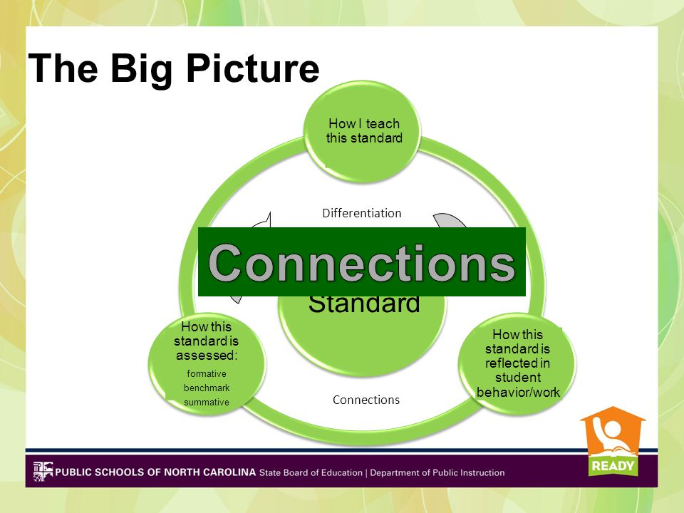 Standard How I teach this standard How this standard is reflected in student behavior/work How this standard is assessed: formative benchmark summativ