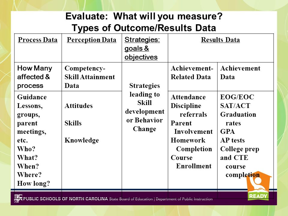 Evaluate: What will you measure.