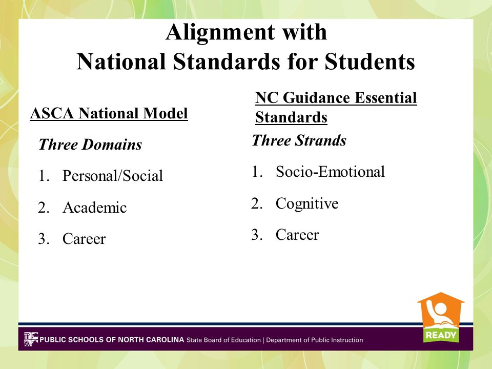 Alignment with National Standards for Students ASCA National Model Three Domains 1.Personal/Social 2.Academic 3.Career NC Guidance Essential Standards Three Strands 1.Socio-Emotional 2.Cognitive 3.Career