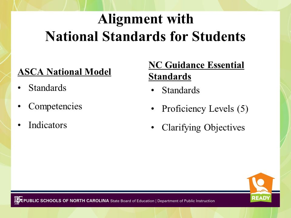Alignment with National Standards for Students ASCA National Model Standards Competencies Indicators NC Guidance Essential Standards Standards Proficiency Levels (5) Clarifying Objectives