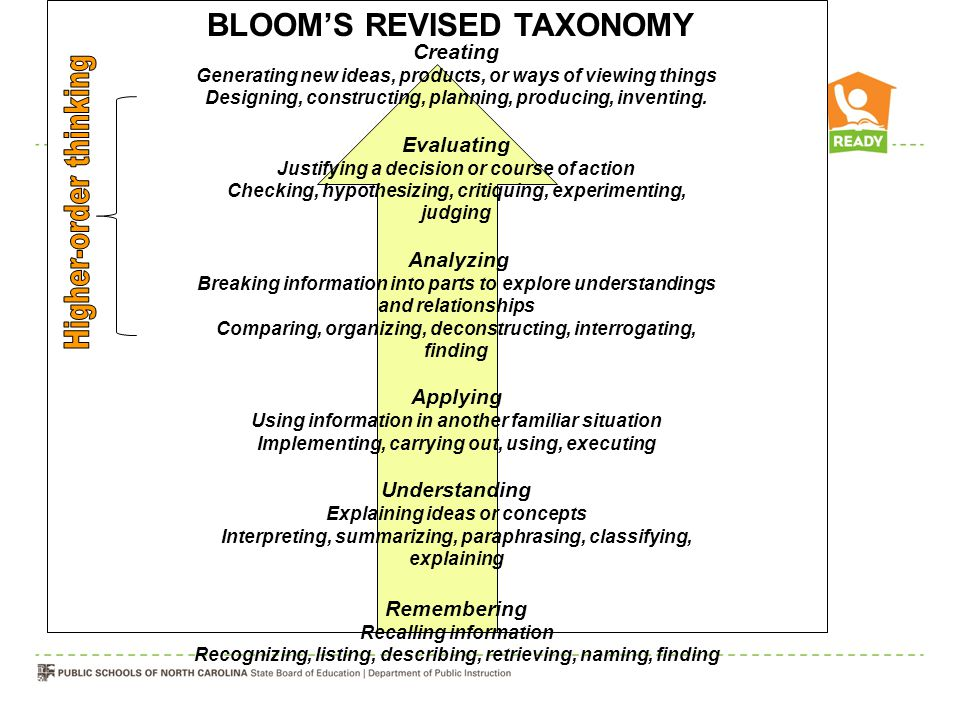 BLOOM'S REVISED TAXONOMY Creating Generating new ideas, products, or ways of viewing things Designing, constructing, planning, producing, inventing. E