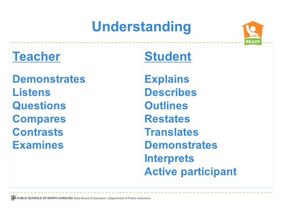 Understanding Teacher Demonstrates Listens Questions Compares Contrasts Examines Student Explains Describes Outlines Restates Translates Demonstrates