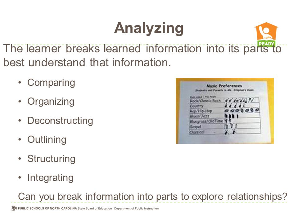Analyzing The learner breaks learned information into its parts to best understand that information. Comparing Organizing Deconstructing Outlining Str