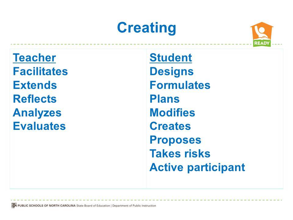 Creating Teacher Facilitates Extends Reflects Analyzes Evaluates Student Designs Formulates Plans Modifies Creates Proposes Takes risks Active partici