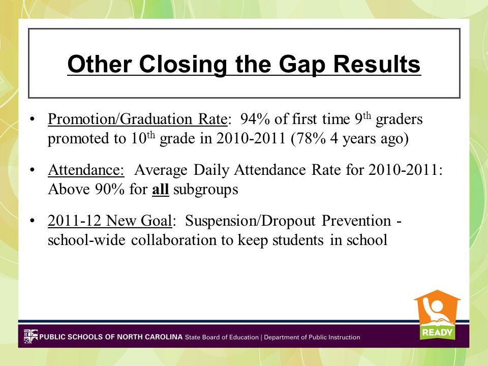 Other Closing the Gap Results Promotion/Graduation Rate: 94% of first time 9 th graders promoted to 10 th grade in 2010-2011 (78% 4 years ago) Attendance: Average Daily Attendance Rate for 2010-2011: Above 90% for all subgroups 2011-12 New Goal: Suspension/Dropout Prevention - school-wide collaboration to keep students in school