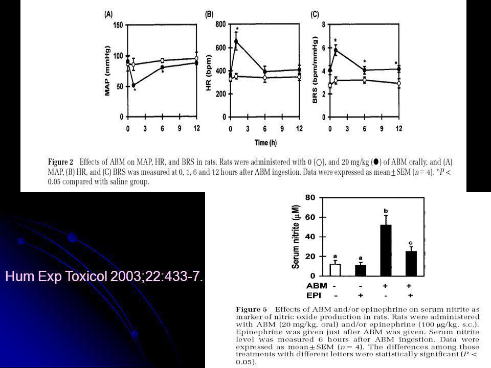 Hum Exp Toxicol 2003;22:433-7.
