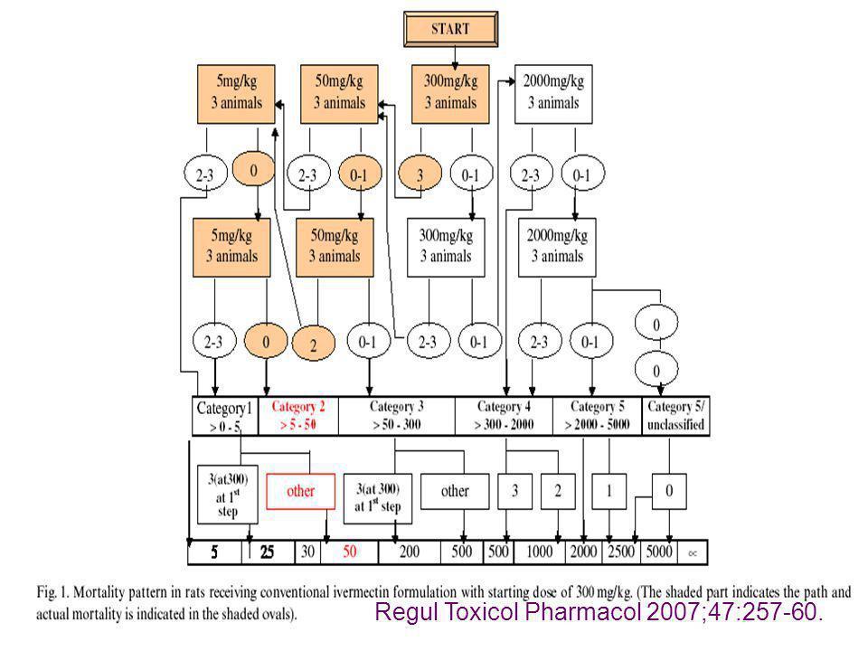 Regul Toxicol Pharmacol 2007;47:257-60.