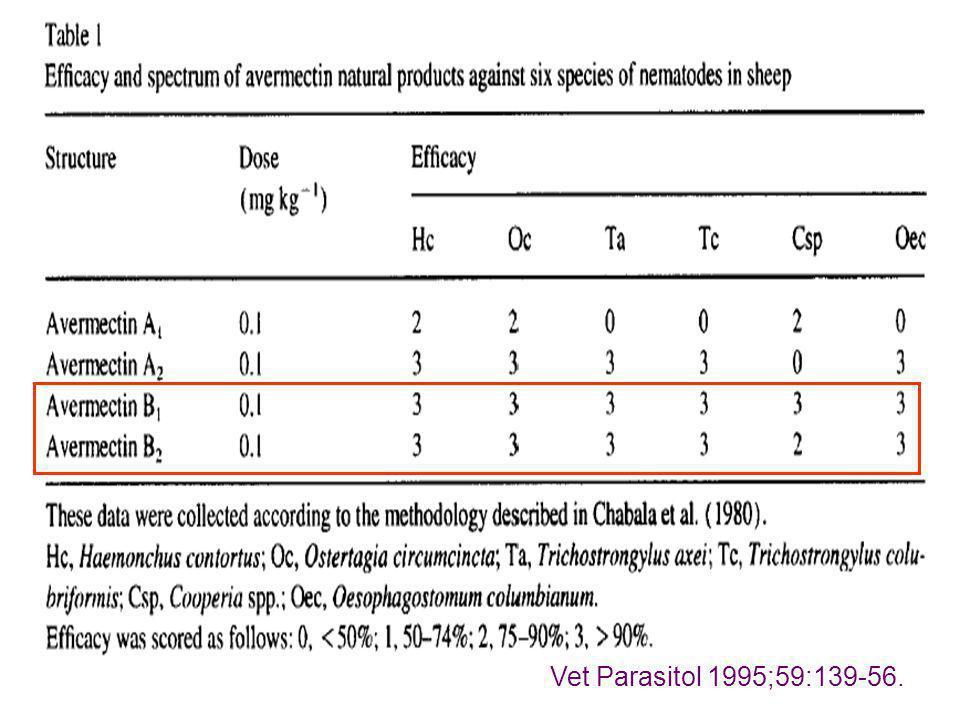 Vet Parasitol 1995;59:139-56.