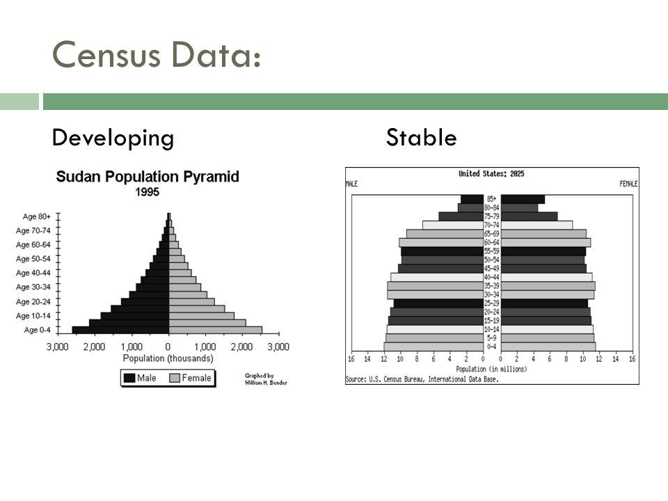 Census Data: DevelopingStable