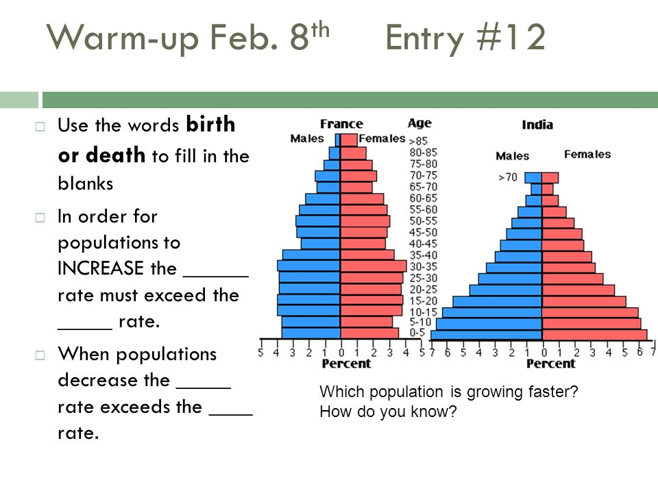 Warm-up Feb. 8 th Entry #12  Use the words birth or death to fill in the blanks  In order for populations to INCREASE the ______ rate must exceed th