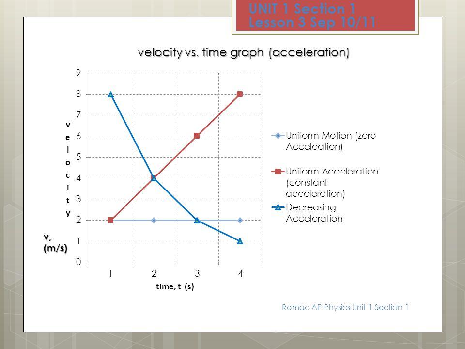 x, (m) Position vs. time graph (velocity) UNIT 1 Section 1 Lesson 3 Sep 10/11 Romac AP Physics Unit 1 Section 1