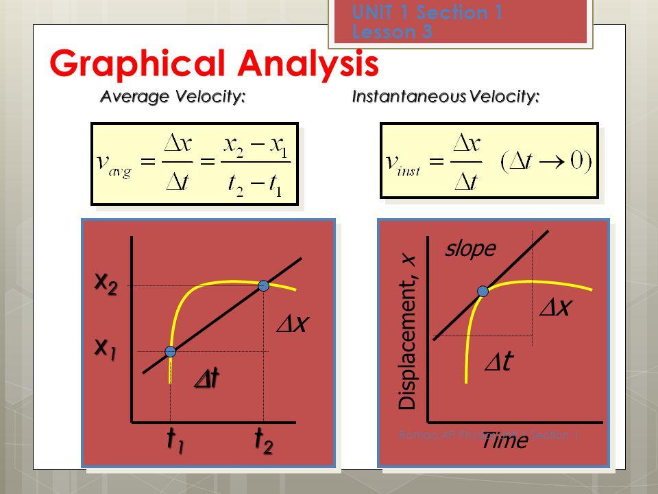 v, (m/s) velocity vs. time graph (acceleration) UNIT 1 Section 1 Lesson 3 Sep 10/11 Romac AP Physics Unit 1 Section 1