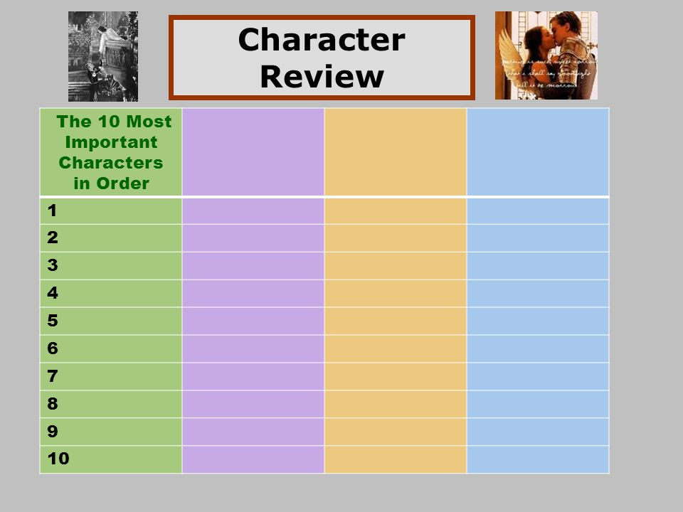 Character Review The 10 Most Important Characters in Order 1 2 3 4 5 6 7 8 9 10